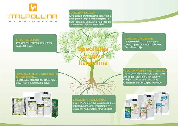 italpollina-specijalna-gnojiva